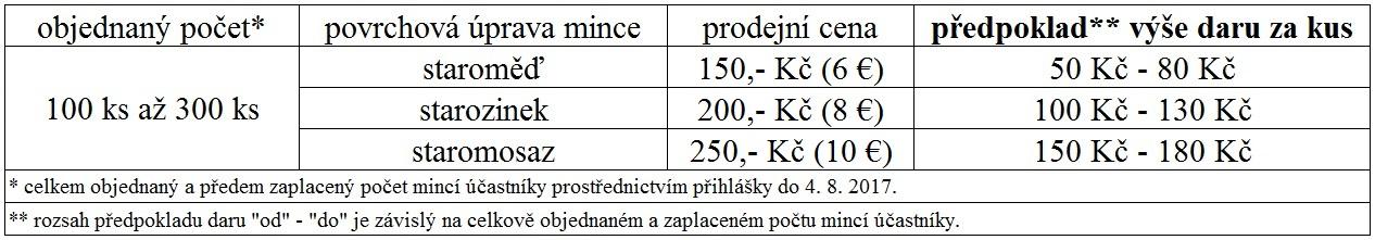 PČS © 2017 - mince
