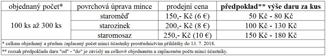 mince Pochodu ČS