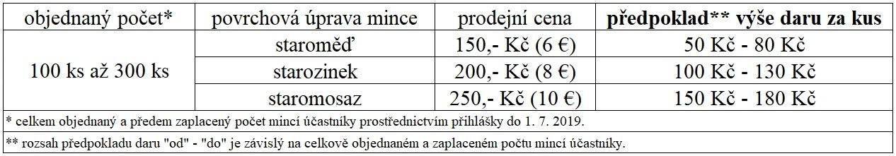 pamětní mince Pochodu ČS